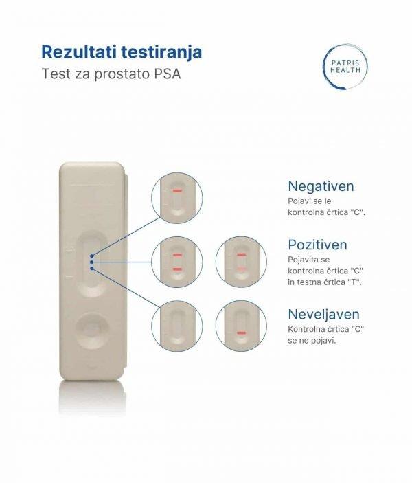 Patris Health - Rezultati hitrega PSA za presejanje bolezni prostate