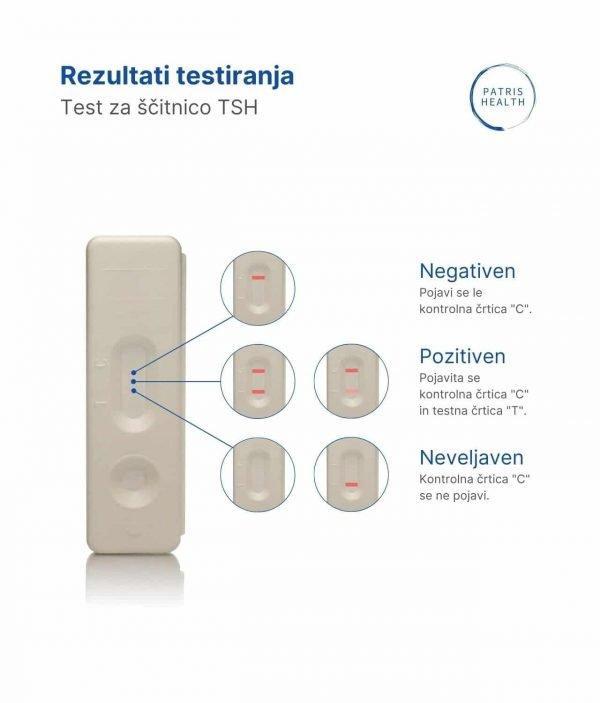 Patris Health - Rezultati hitrega testa TSH za preverjanje delovanja ščitnice